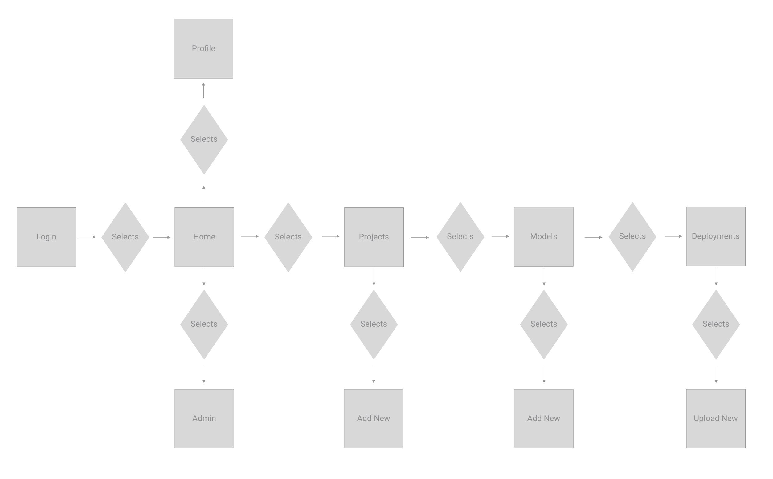 CLARC Home Userflow